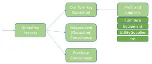 Quotation – Turn-key / Independent or Purchase consultancy